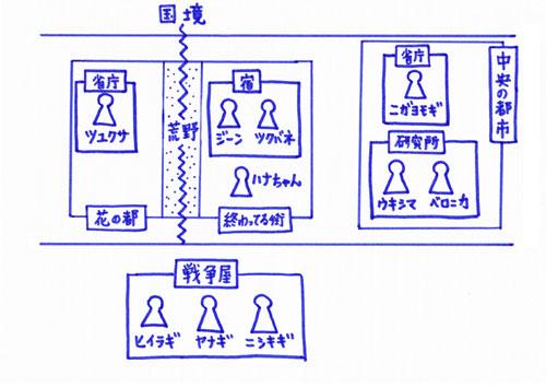 stories人物関連図